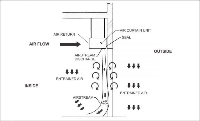 TECHNOLOGICAL EDGE OF AIR CURTAINS